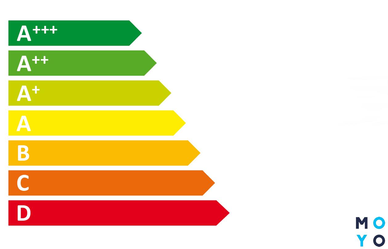 Классы энергосбережения бытовой техники