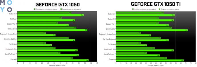 результаты тестирования GTX 1050 и GTX 1050 TI в играх