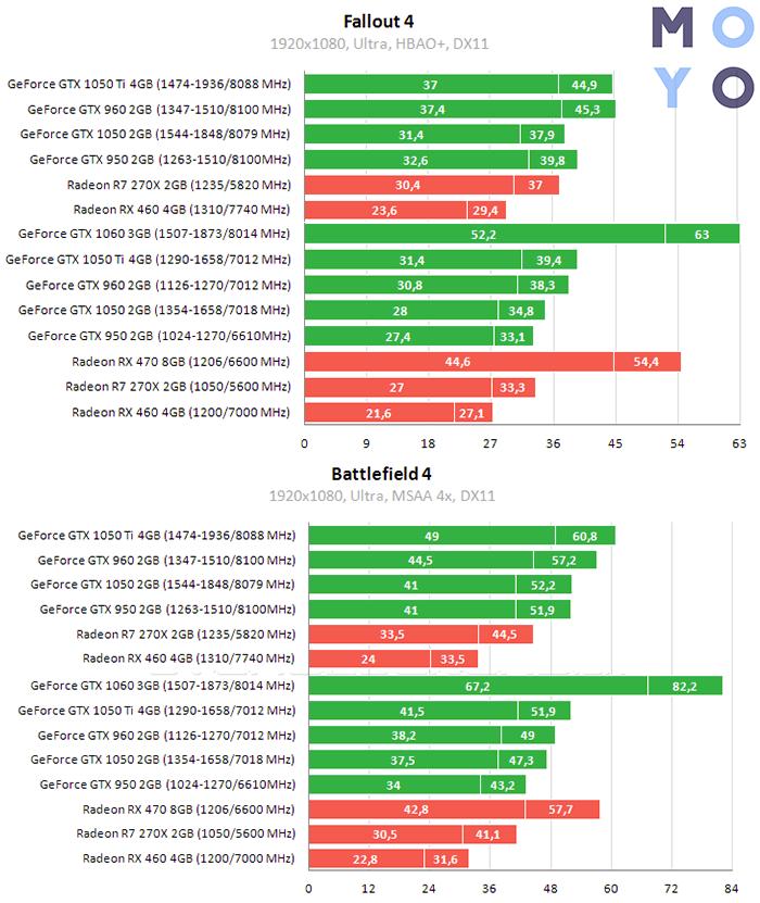 результаты тестов в играх GTX 1060 и GTX 1050 TI — часть 1