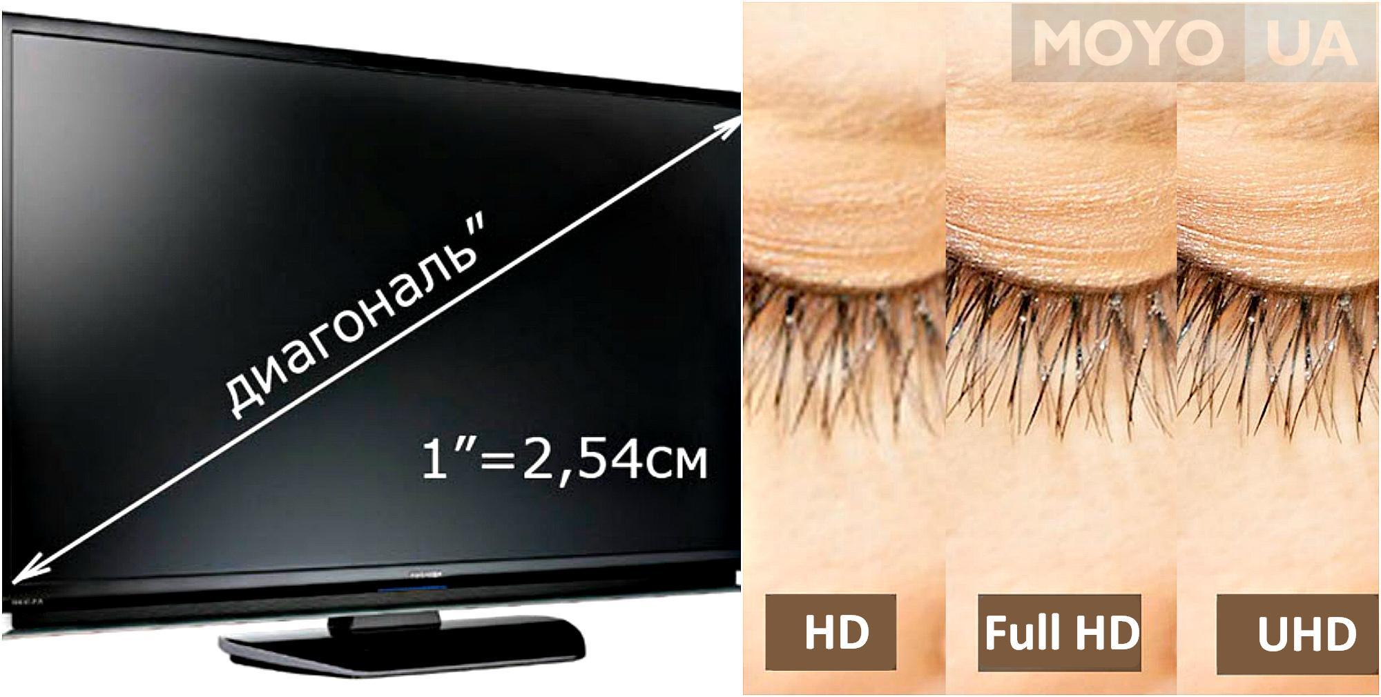 Разрешение и диагональ екрана телевизора