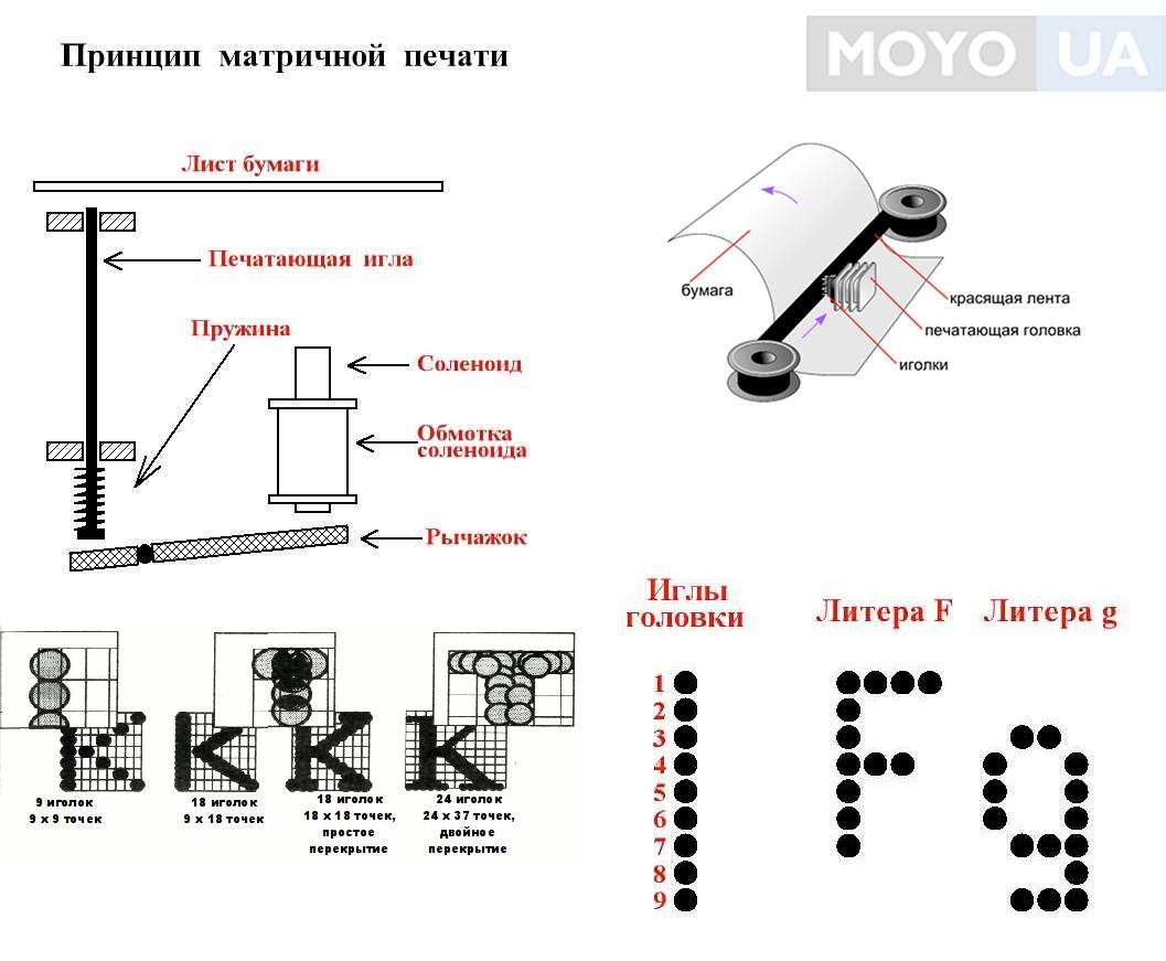 как печатает матричный принтер