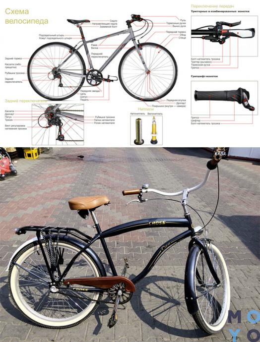 Городской велосипед (схема)