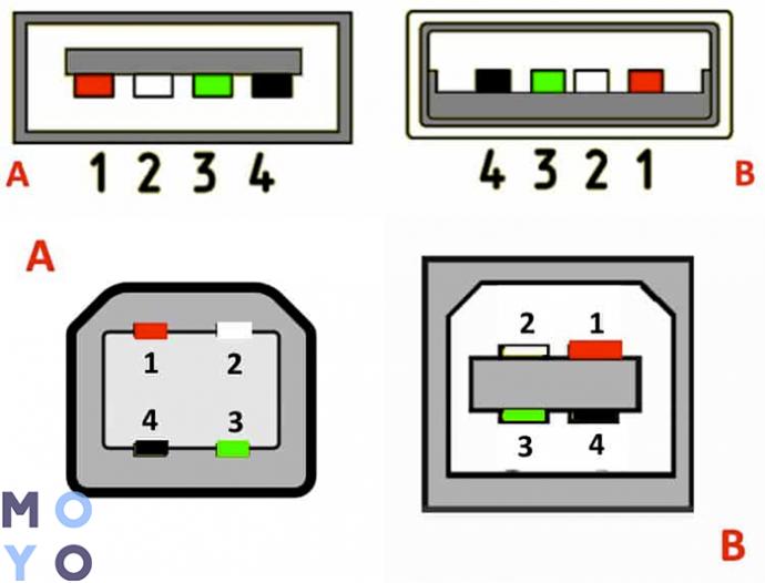 распайка USB 2.0, тип А и Б
