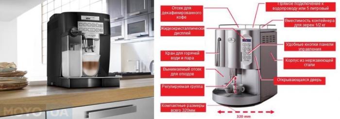 Устройство автоматической кофемашины