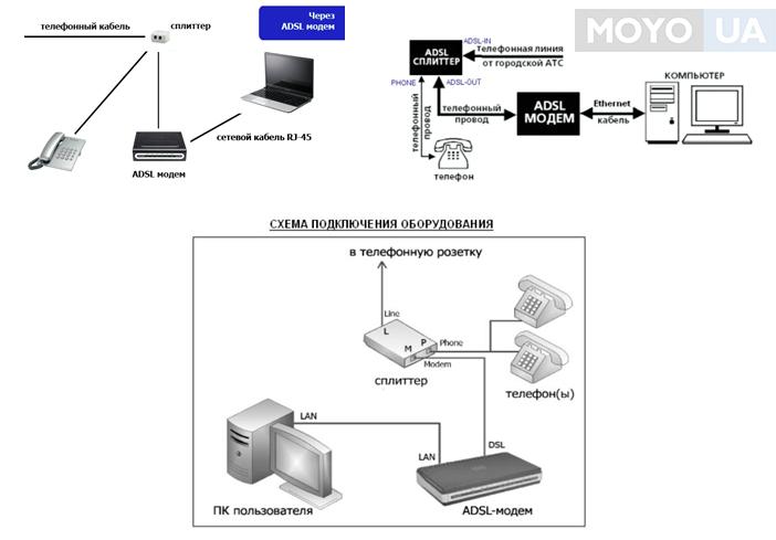 Подключение ADSL маршрутизатора