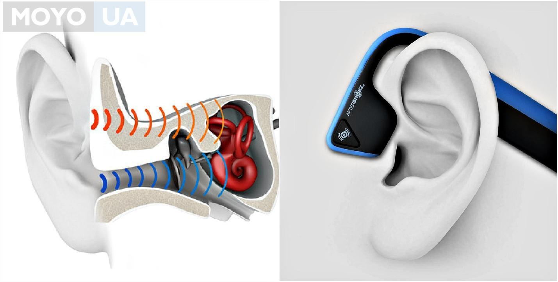 Технология костной проводимости звука