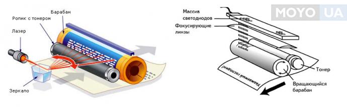 лазерный и светодиодный принтеры — принцип работы