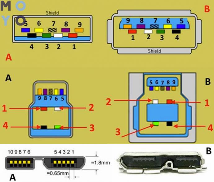 распиновка USB 3.0 type A, B, а также микро юсб