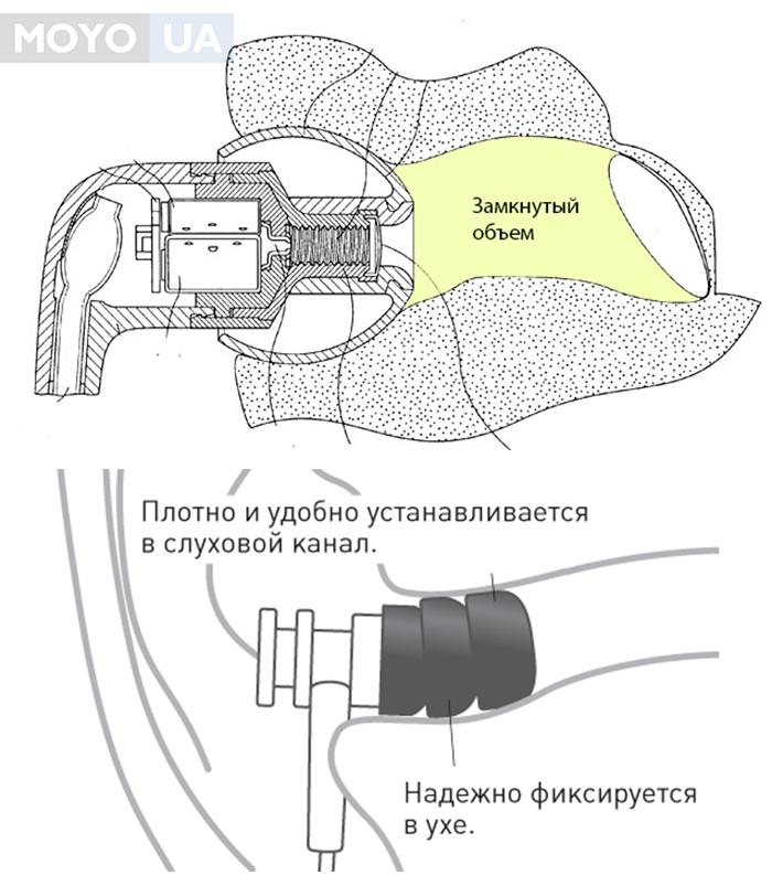 вакуумный наушник в ухе