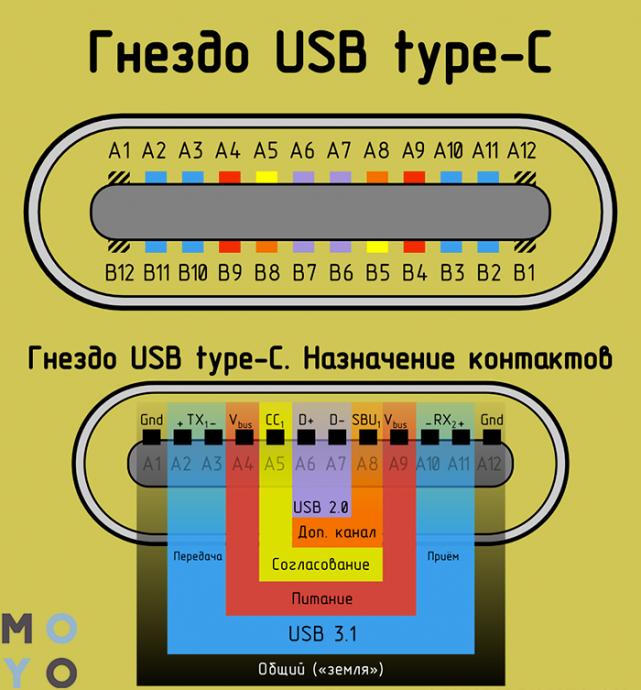 устройство разъема USB-C