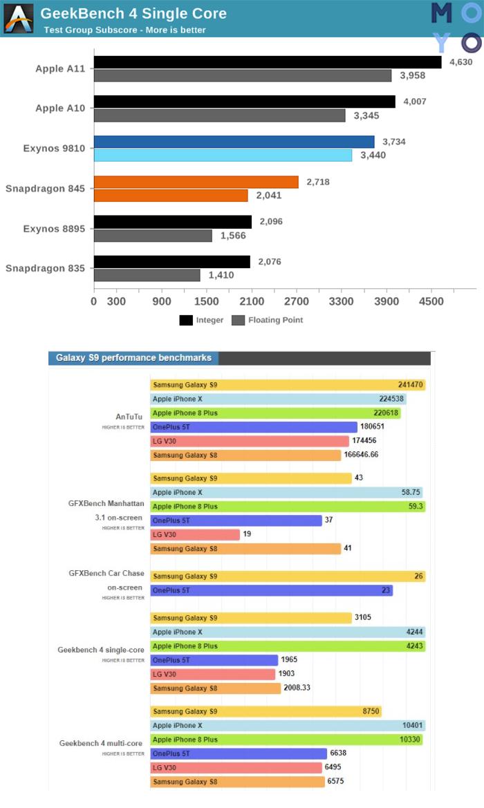 тесты производительности смартфонов
