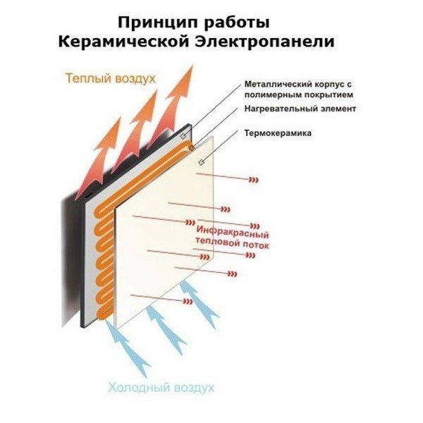 Обігрівач керамічний Теплокерамік ТСМ400 (білий)фото