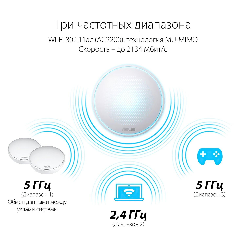 Бездротова система Wi-Fi Asus Lyra MAP-AC2200фото11