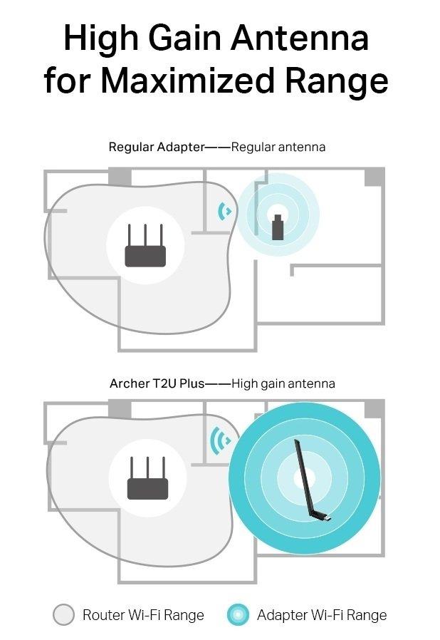 WiFi-адаптер TP-LINK ARCHER-T2U-PLUS фото8