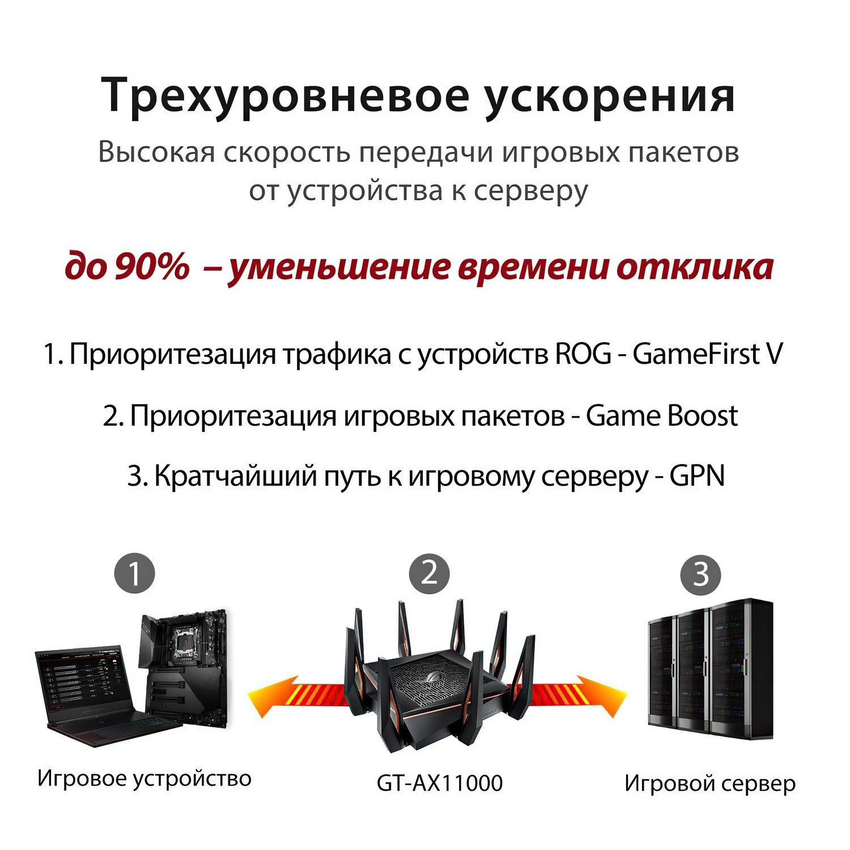 Роутер ASUS GT-AX11000фото14