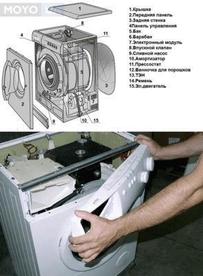 <p>Чому пральна машинка вібрує, стрибає, трясеться: 6 причин і їх вирішення</p>