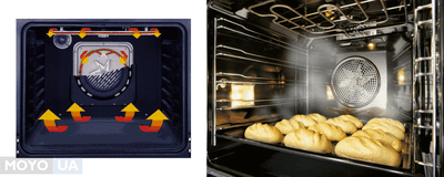 Конвекция в духовке: 3 вида и 4 важных функции
