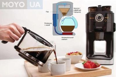 Как устроены кофеварки: принцип действия 6 кофемашин