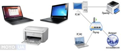 Как подключить принтер по сети в Windows — от XP до Windows 10