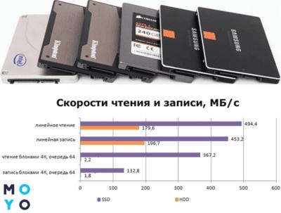 Что такое SSD диск – устройство и 3 типа памяти накопителя