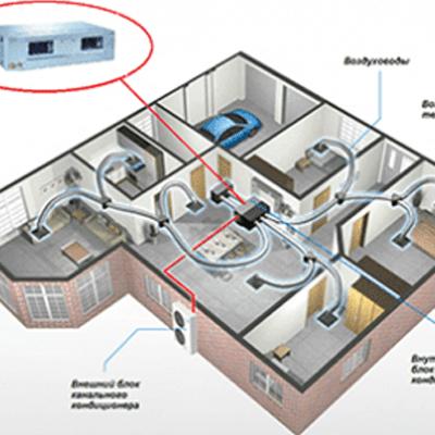 Канальний кондиціонер: що це і як працює - лікнеп в 7 розділах