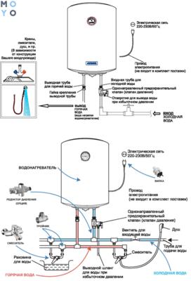 Как слить воду из водонагревателя Аристон и других: 8 шагов