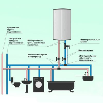 Как правильно подключить водонагреватель к водопроводу: 5 советов от эксперта