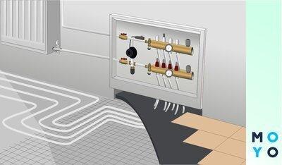 Как настроить терморегулятор: 4 настройки программатора для теплого пола и отопления