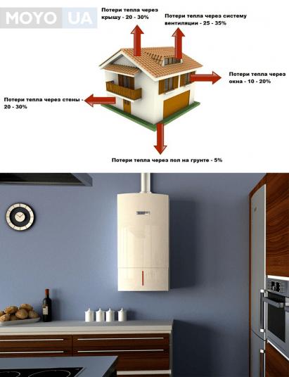 Расчет теплопотери дома