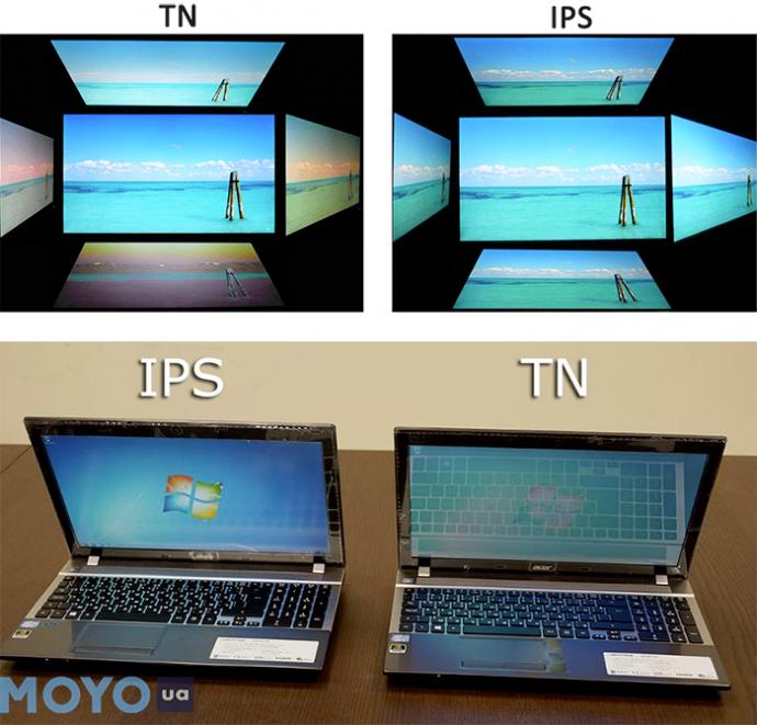 TN и IPS матрицы
