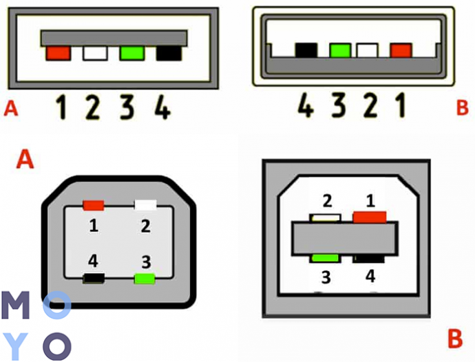 Распайка USB 2.0 тип А и Б (на картинке А — гнездо, В — штекер)