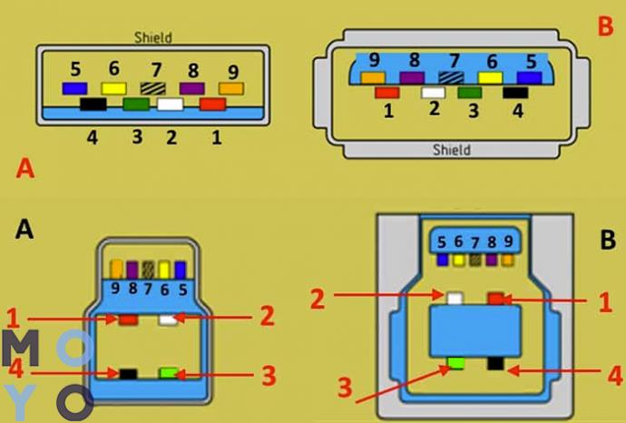 распиновка ЮСБ 3.0 тип А и Б по цветам (на картинке А — штекер, Б — гнездо)