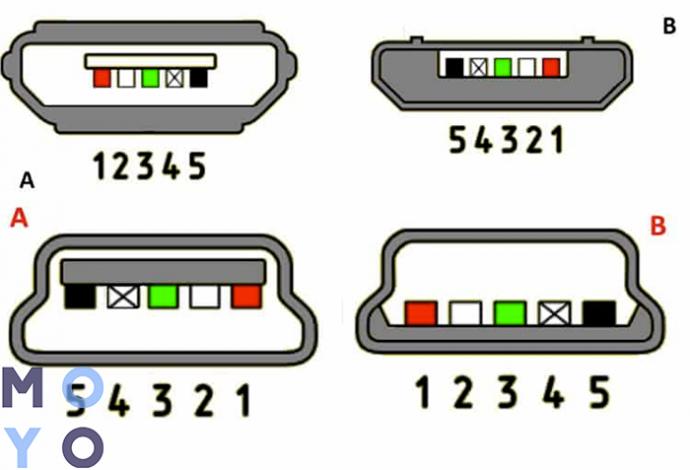 распиновка micro/mini USB (А — штекер, В — гнездо)