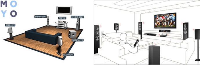 размещение акустики 5.1 в комнате
