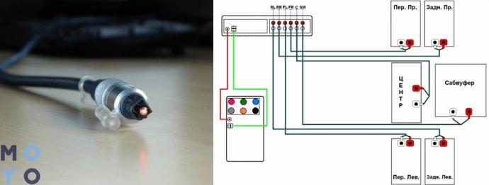 подключение акустики через S/PDIF