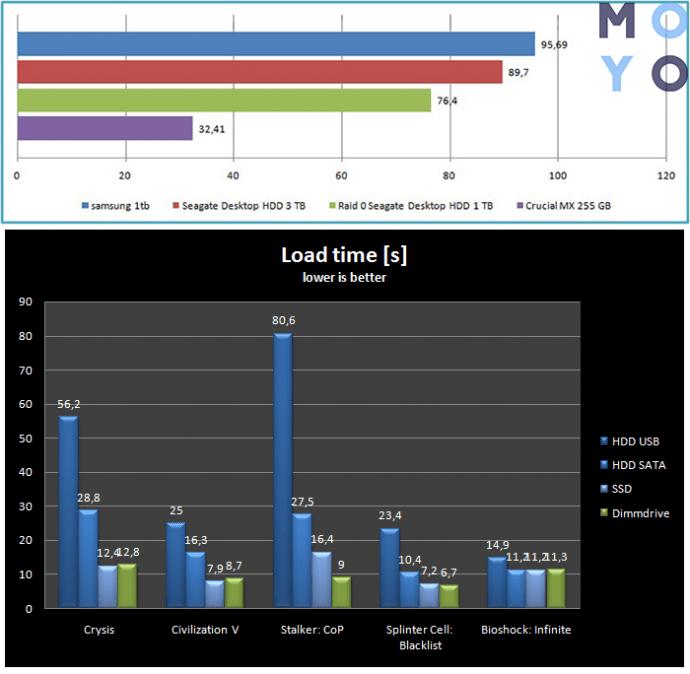 Сравнение скорости загрузки уровней SSD и HDD
