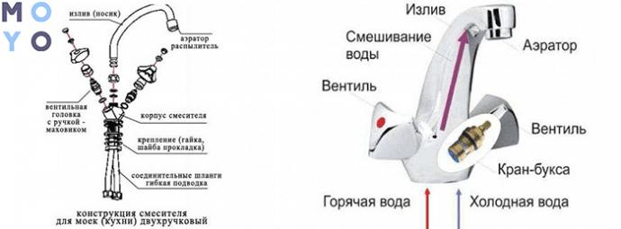 Устройство кран-буксового смесителя