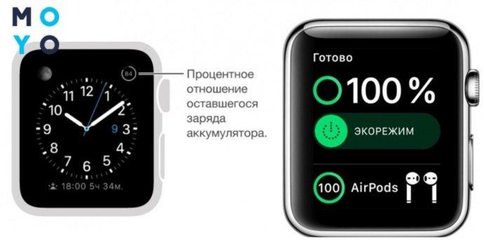 Варианты циферблатов Эппл Вотч