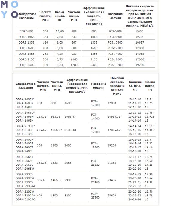сравнение производительности современных типов ОЗУ