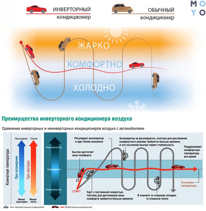 преимущества инверторных сплит систем (красная машина — инвертор, коричневая — обычный)