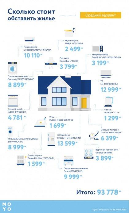 Сколько стоит обставить техникой жилье — средний вариант