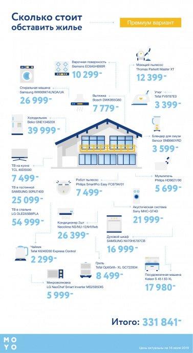 Сколько стоит обставить техникой жилье — премиум-вариант