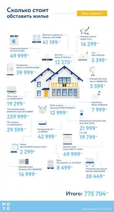 Сколько стоит обставить техникой жилье — люкс-вариант