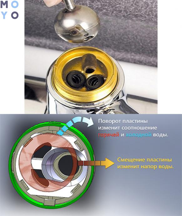 шаровой и дисковый картриджи для кухонных смесителей