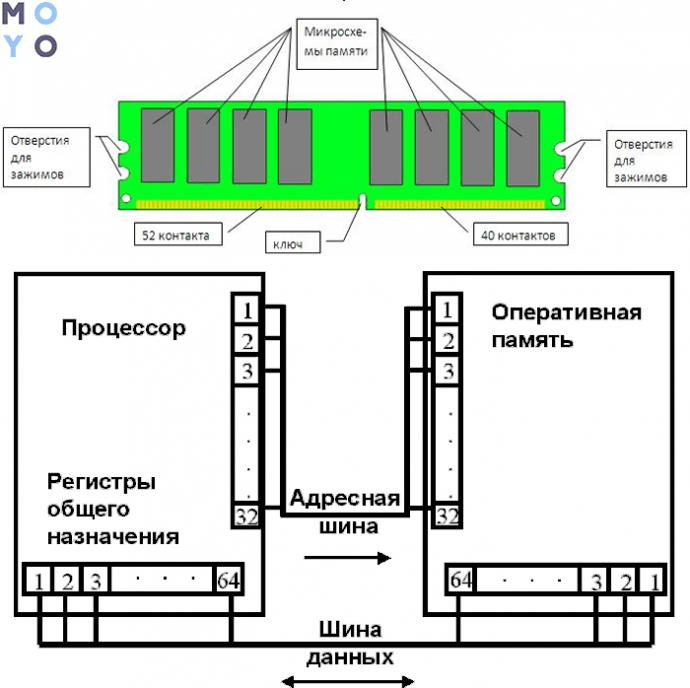 структура и работа ОЗУ