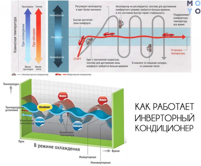 инверторный vs on / off кондиционер