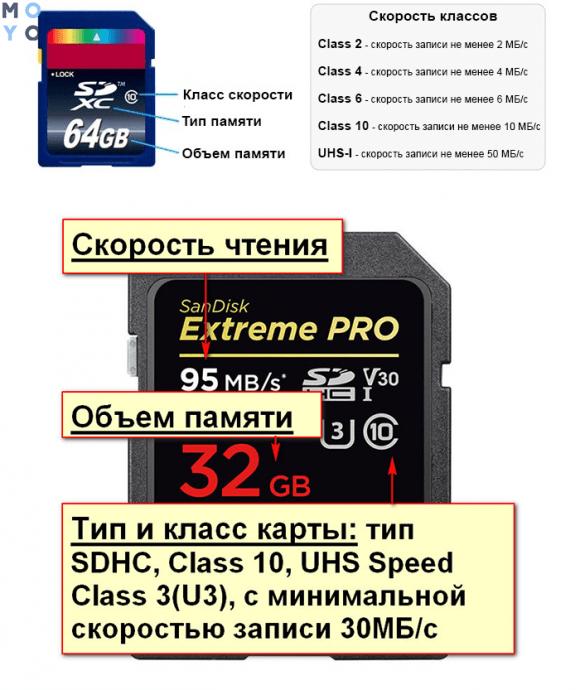 классы карт памяти