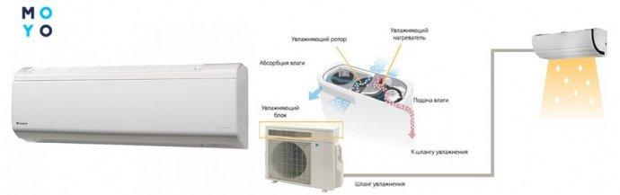 Принцип работы кондиционера с увлажнением воздуха