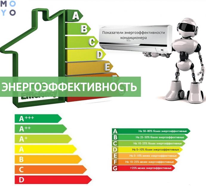 энергоэффективность кондиционеров