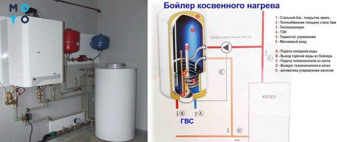 Комбинированный водонагреватель с газовым котлом